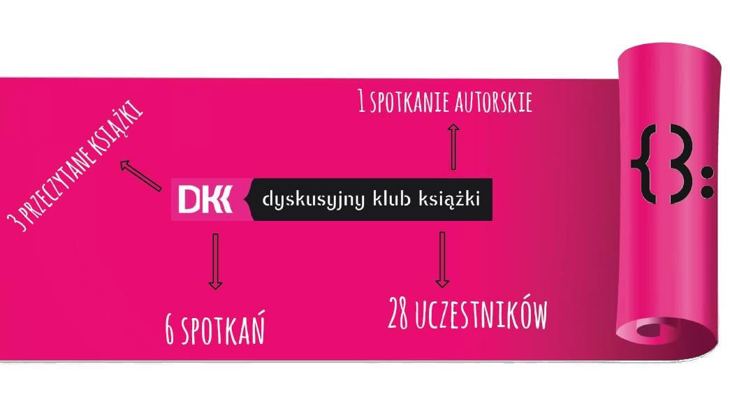 statystyka_DKK